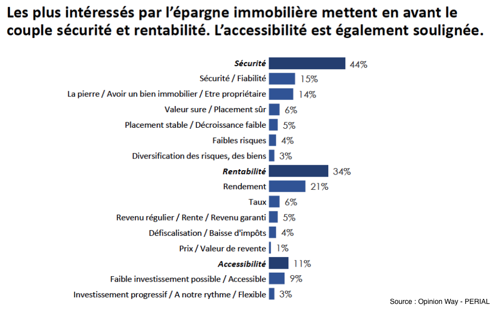 Epargne immobiliere rendement