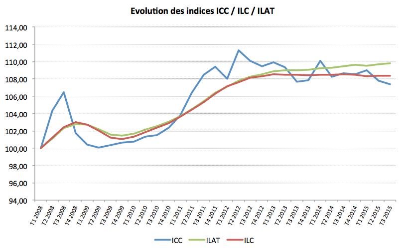 L Indice Du Cout De La Construction Baisse Au 3t 2015
