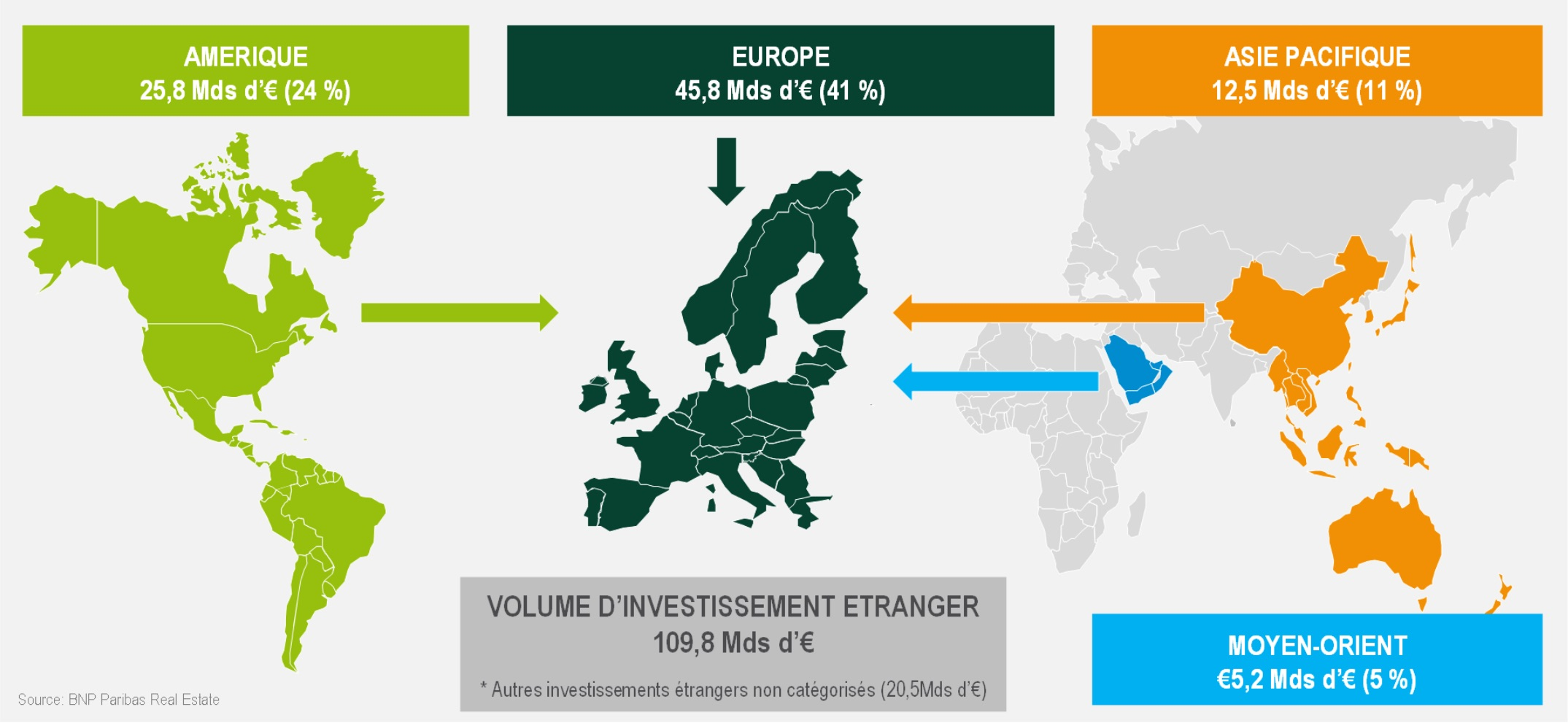 ou investir dans l'immobilier en europe