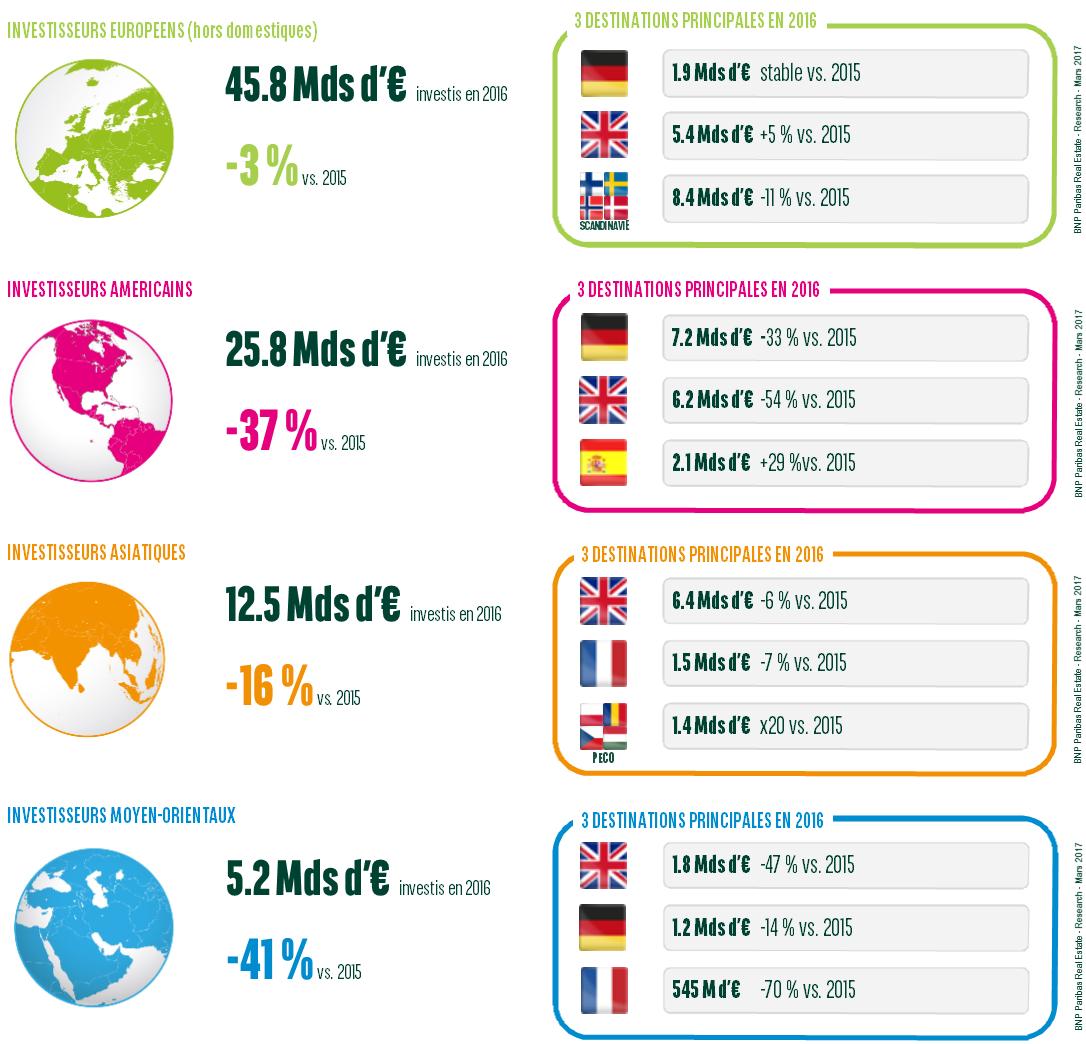 investissement immobilier europe