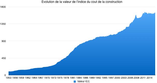 Indice Du Cout De La Construction Icc Meilleurescpi Com