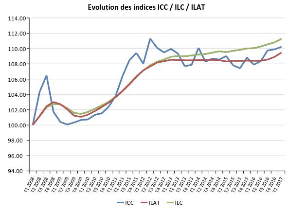 Hausse De L Indice Du Cout De La Construction Icc Au 1t 2017