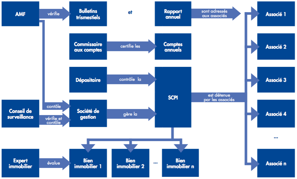 Controle_gestion_SCPI