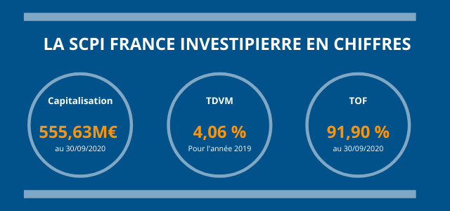 SCPI_France_Investipierre_en_chiffres
