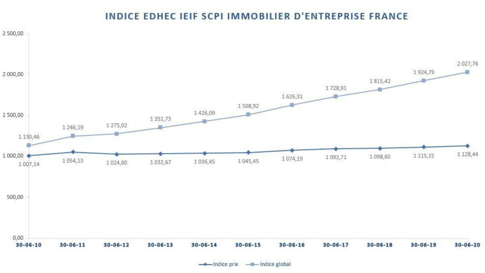 Indice_EDHEC_IEIF_SCPI_Immobilier_d'entreprise_France
